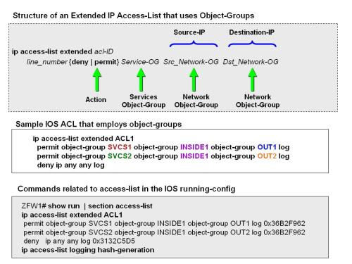 The use of object-groups in Cisco IOS Software | Alexandre