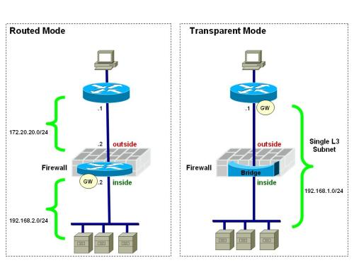 Quick Review of Firewall Connectivity options: Routed Mode