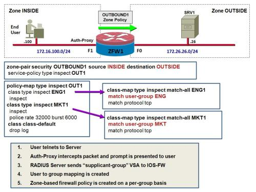 User-based Access Control with the Cisco IOS Zone-based Policy