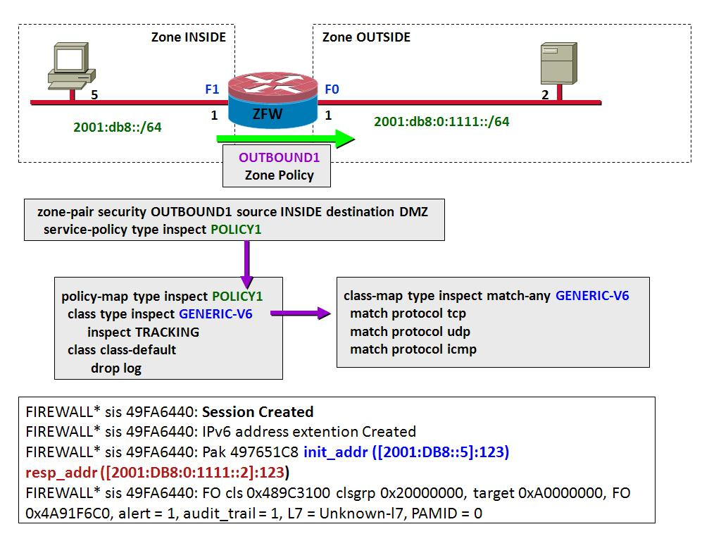 Sample Configuration of the Cisco IOS Zone-based Policy