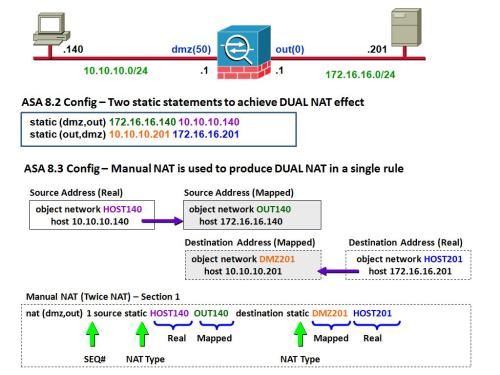 Handling dual NAT on ASA: concurrent translation of source