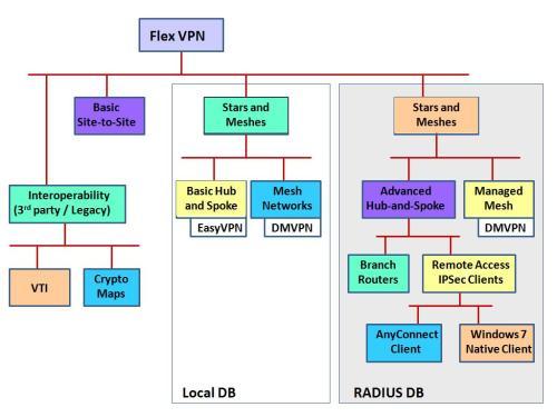 flex framework