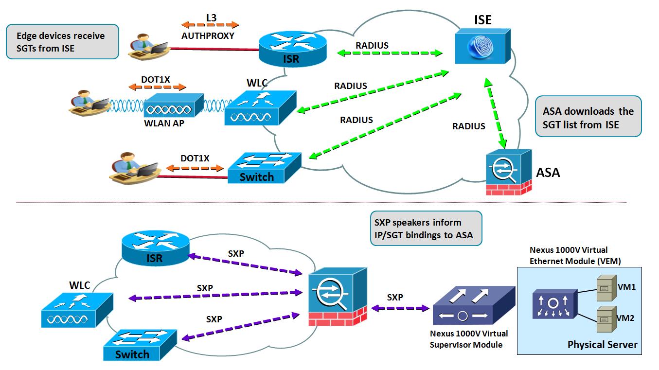 Wireless Lan Diagram Visio Wiring Master Blogs Network The Evolution Of Identity Services On Firewalls